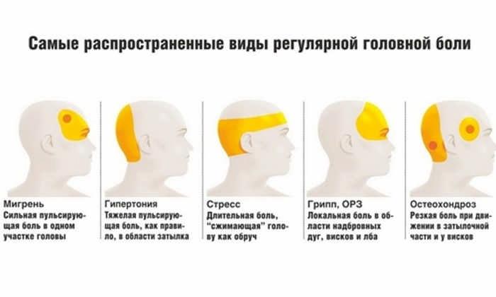 Почему каждый день голова кружится