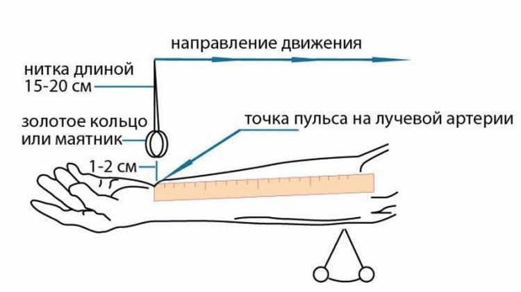 Измерить давление без тонометра
