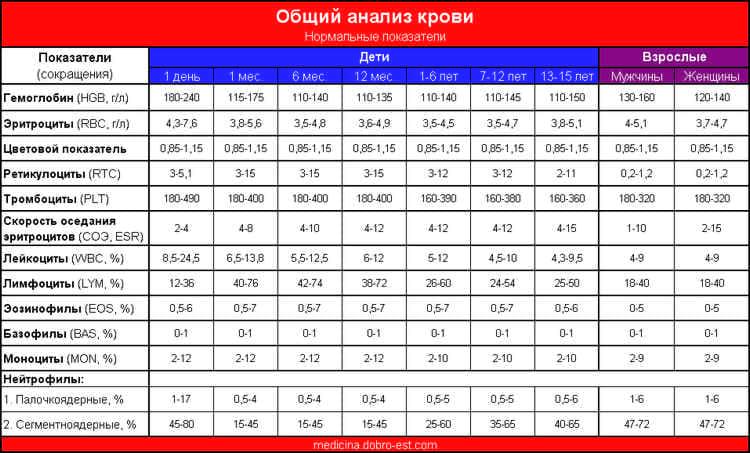 Расшифровка анализа крови общего детского массажа Справка в ГАИ 003 в у Проезд Энтузиастов (деревня Зверево)