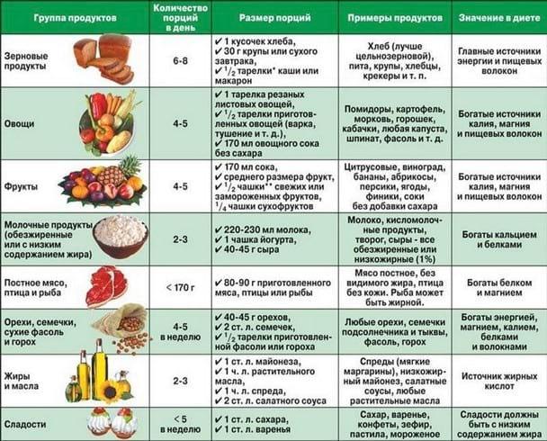 Типы диет при сахарном диабете: контроль питания при диабете