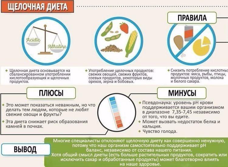 Плюсы и минусы щелочной диеты