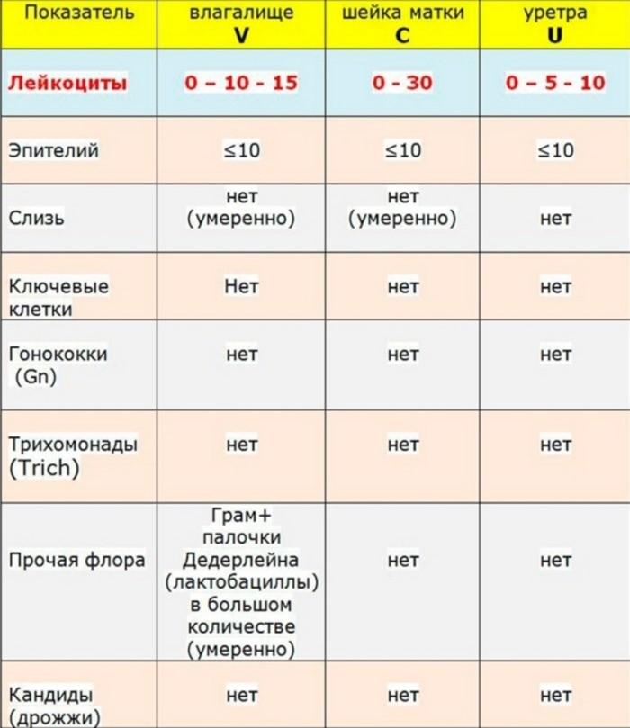 расшифровка результатов таблица