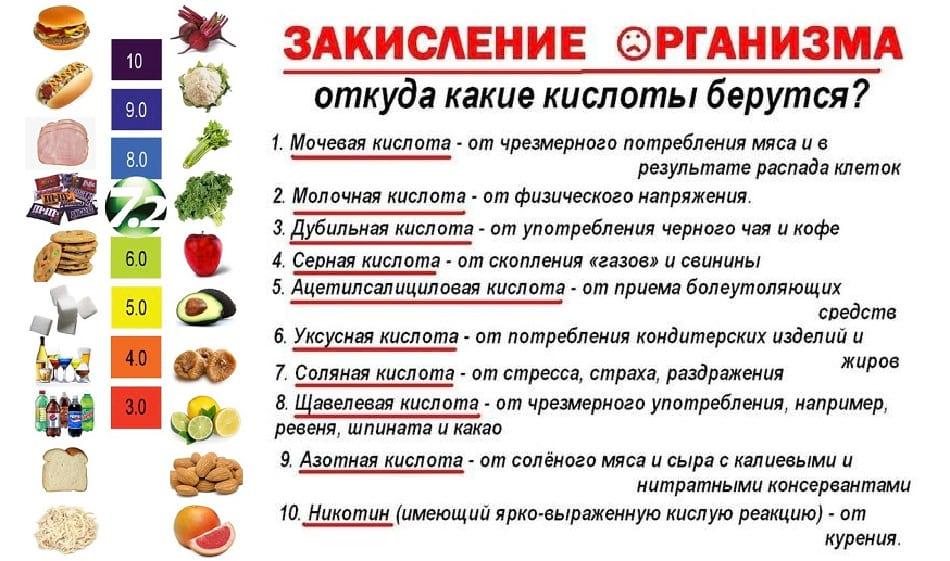 Запрещенные продукты при щелочной диете