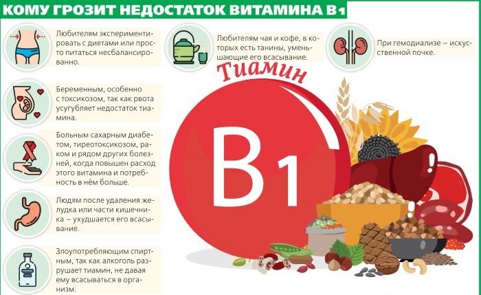 дефицит витамина В1