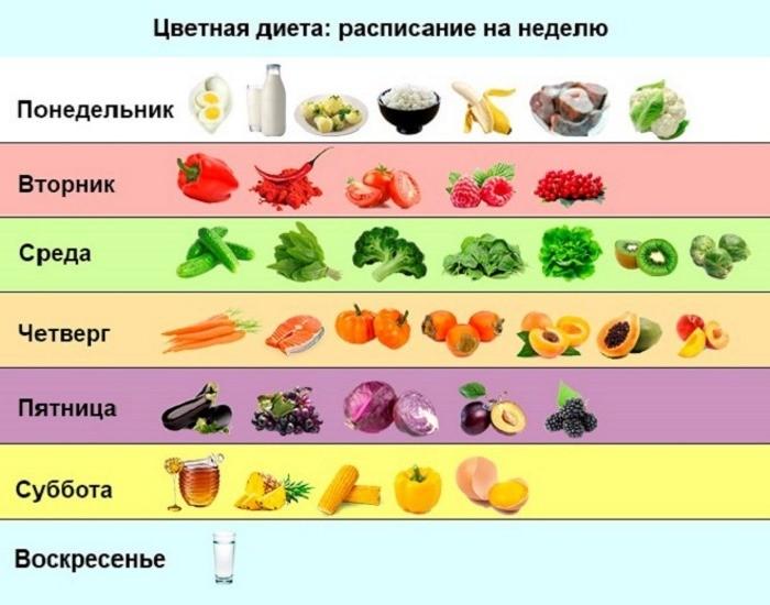Диета какие овощи и фрукты можно есть