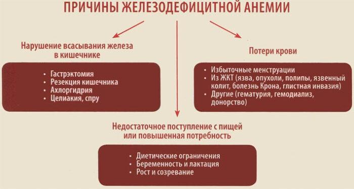 причины скрытой анемии
