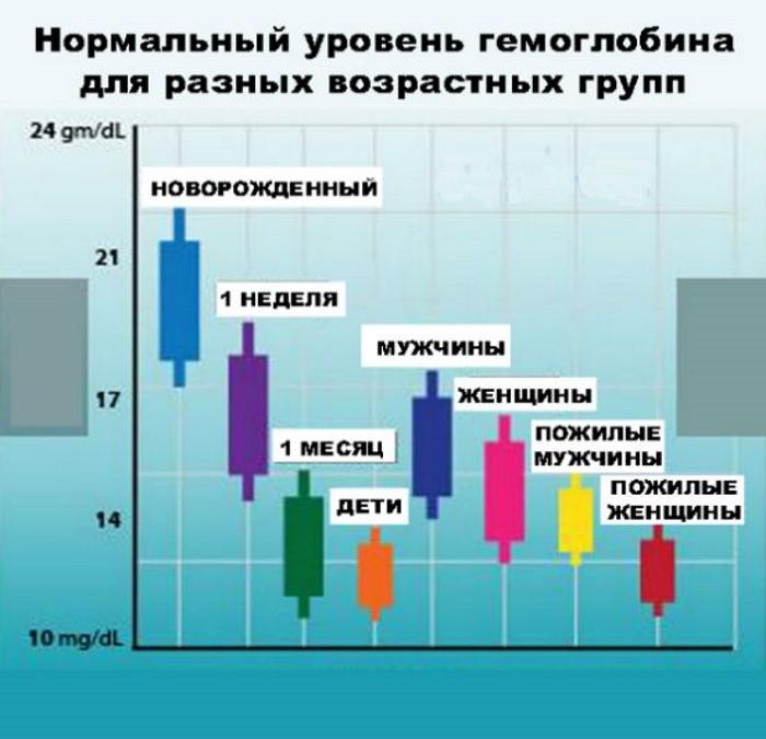 норма гемоглобина
