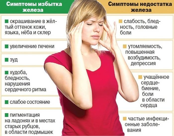 признаки отклонений гемоглобина от нормы