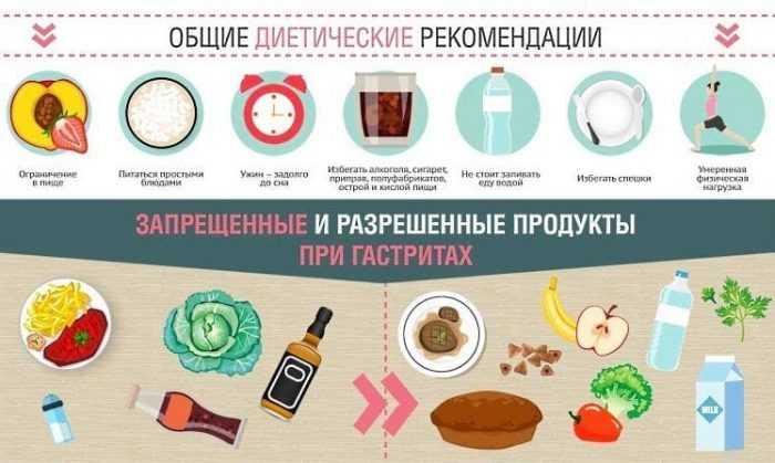 Список продуктов питания