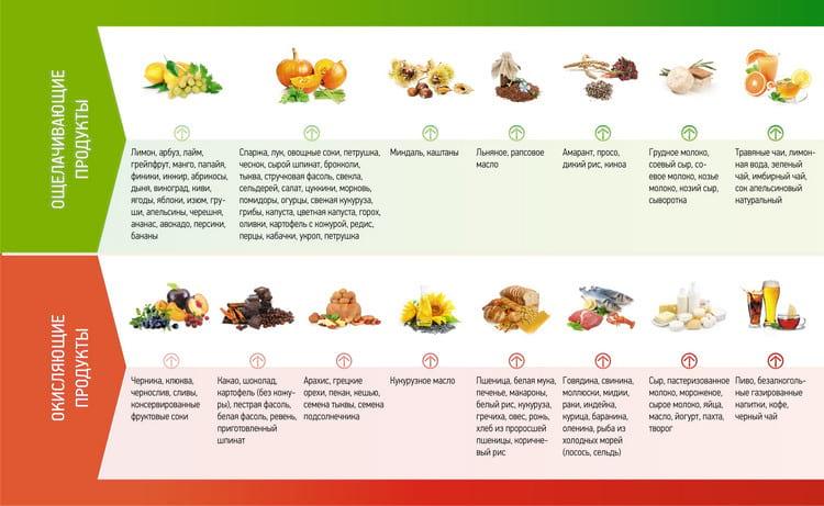 Окисляющие и щелочные продукты