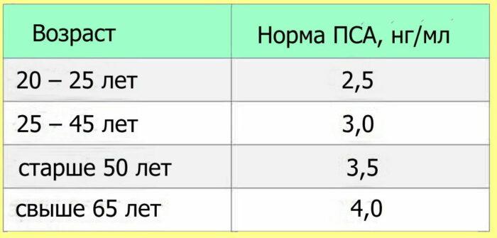 таблица нормы ПСА