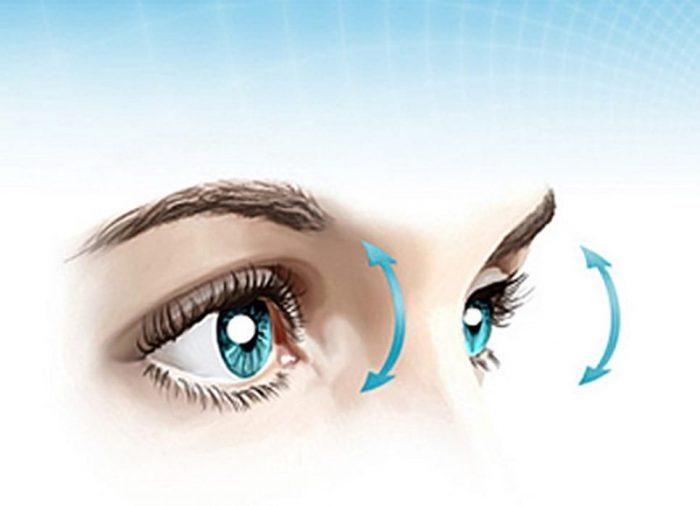 глаза, движение зрачками